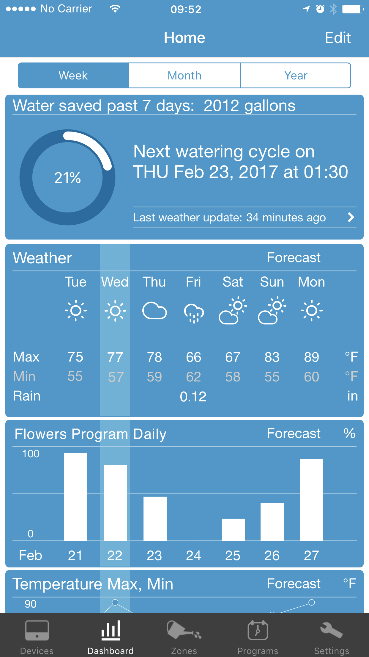 Dashboard screen of the RainMachine mobile application